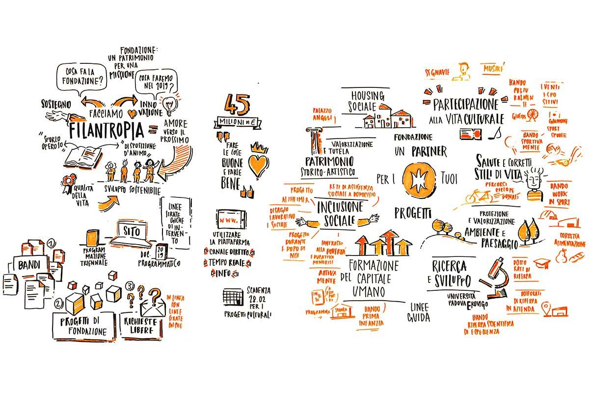 La Fondazione Un Partner Per I Tuoi Progetti Fondazione Cariparo